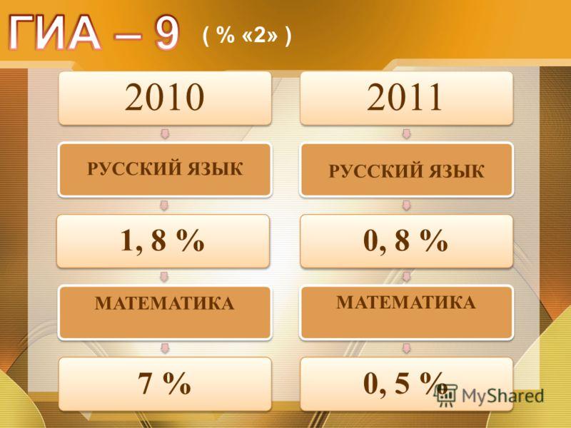 2010 РУССКИЙ ЯЗЫК 1, 8 % МАТЕМАТИКА 7 % 2011 РУССКИЙ ЯЗЫК 0, 8 % МАТЕМАТИКА 0, 5 % ( % «2» )