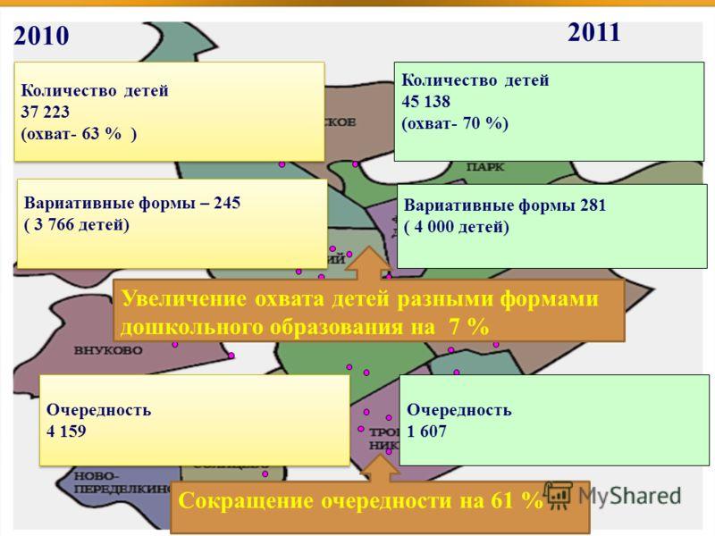 ДОУ- 207 Увеличение охвата детей разными формами дошкольного образования на 7 % Очередность 4 159 Очередность 4 159 Количество детей 45 138 (охват- 70 %) Количество детей 37 223 (охват- 63 % ) Количество детей 37 223 (охват- 63 % ) 2011 2010 Очередно