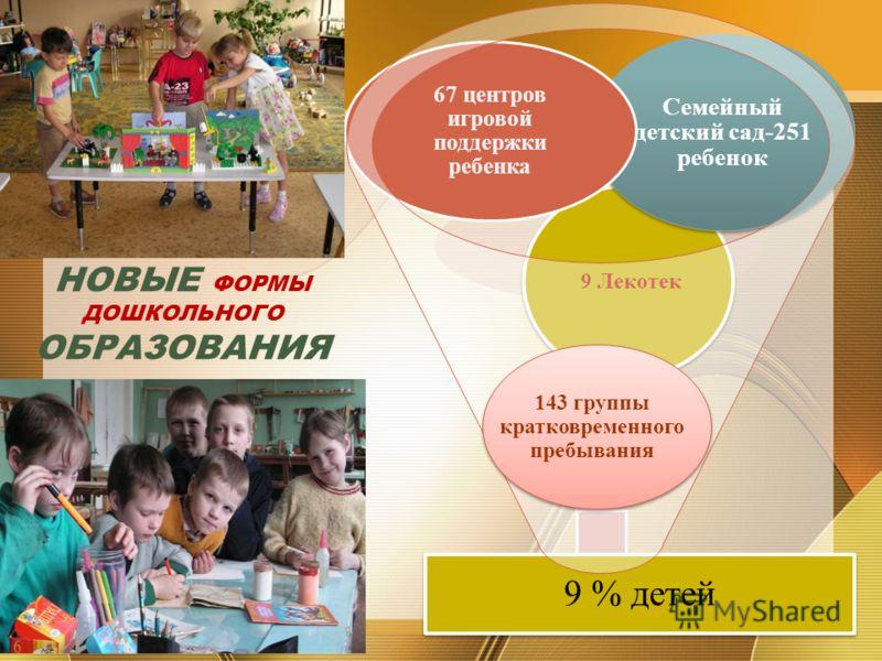 НОВЫЕ ФОРМЫ ДОШКОЛЬНОГО ОБРАЗОВАНИЯ 9 % детей 9 Лекотек Семейный детский сад-251 ребенок 67 центров игровой поддержки ребенка 143 группы кратковременного пребывания