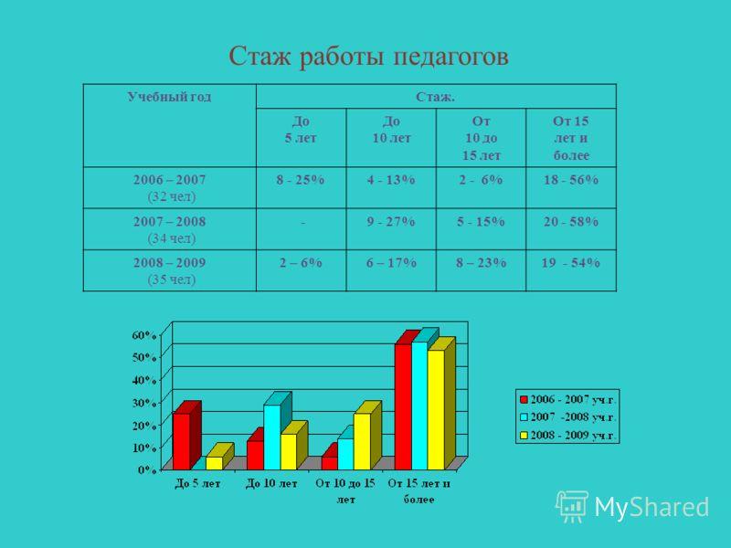 Стаж работы педагогов Учебный год Стаж. До 5 лет До 10 лет От 10 до 15 лет От 15 лет и более 2006 – 2007 (32 чел) 8 - 25% 4 - 13%2 - 6%18 - 56% 2007 – 2008 (34 чел) -9 - 27%5 - 15%20 - 58% 2008 – 2009 (35 чел) 2 – 6%6 – 17%8 – 23%19 - 54%
