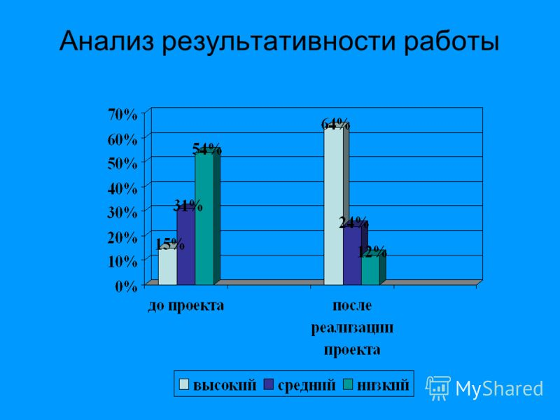 Анализ результативности работы