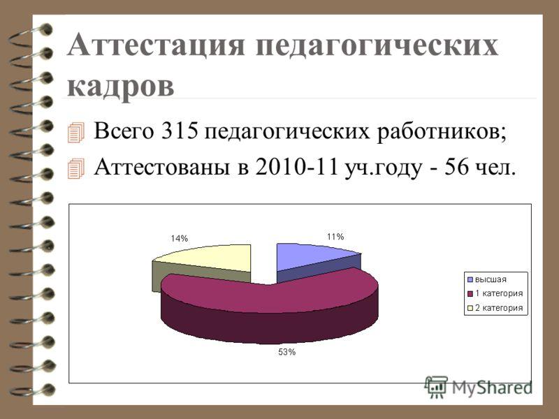 Аттестация педагогических кадров 4 Всего 315 педагогических работников; 4 Аттестованы в 2010-11 уч.году - 56 чел.