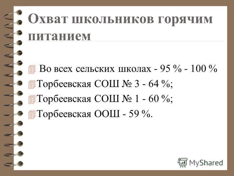Охват школьников горячим питанием 4 Во всех сельских школах - 95 % - 100 % 4 Торбеевская СОШ 3 - 64 %; 4 Торбеевская СОШ 1 - 60 %; 4 Торбеевская ООШ - 59 %.