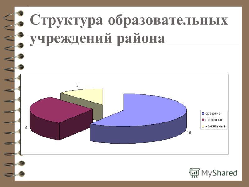 Структура образовательных учреждений района