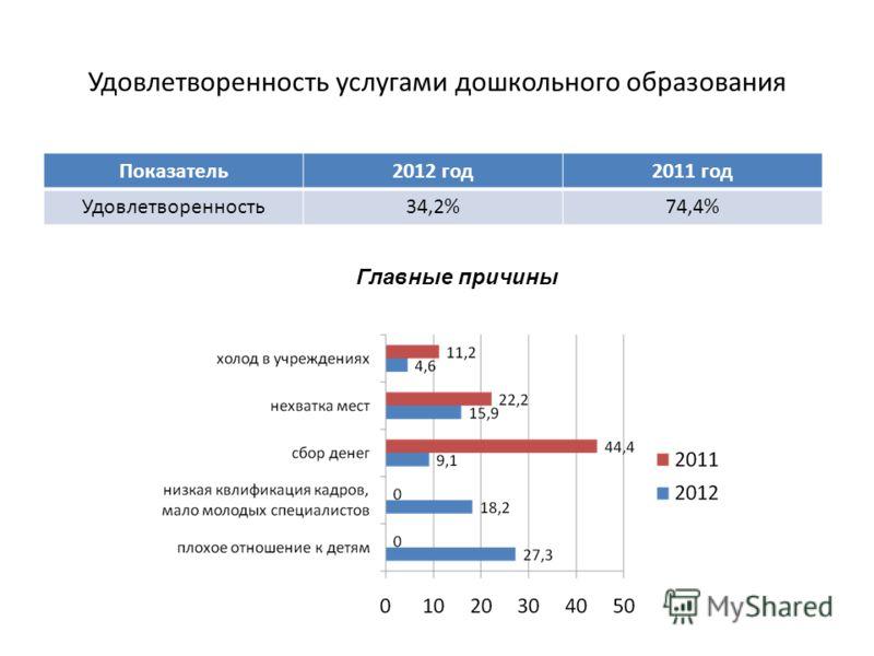 Удовлетворенность услугами дошкольного образования Показатель2012 год2011 год Удовлетворенность34,2%74,4% Главные причины