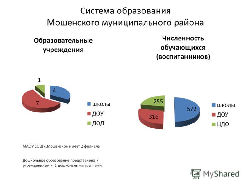 Система образования Мошенского муниципального района