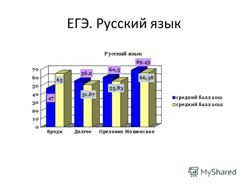 ЕГЭ. Русский язык