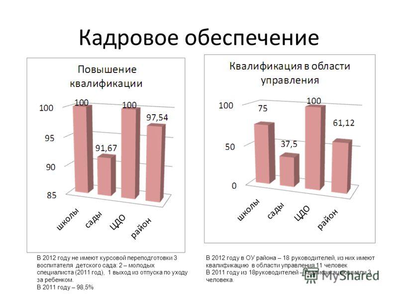 Кадровое обеспечение В 2012 году не имеют курсовой переподготовки 3 воспитателя детского сада: 2 – молодых специалиста (2011 год), 1 выход из отпуска по уходу за ребенком. В 2011 году – 98,5% В 2012 году в ОУ района – 18 руководителей, из них имеют к