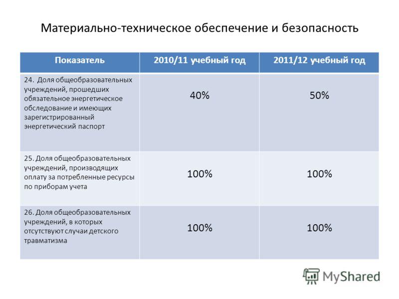 Материально-техническое обеспечение и безопасность Показатель2010/11 учебный год2011/12 учебный год 24. Доля общеобразовательных учреждений, прошедших обязательное энергетическое обследование и имеющих зарегистрированный энергетический паспорт 40%50%