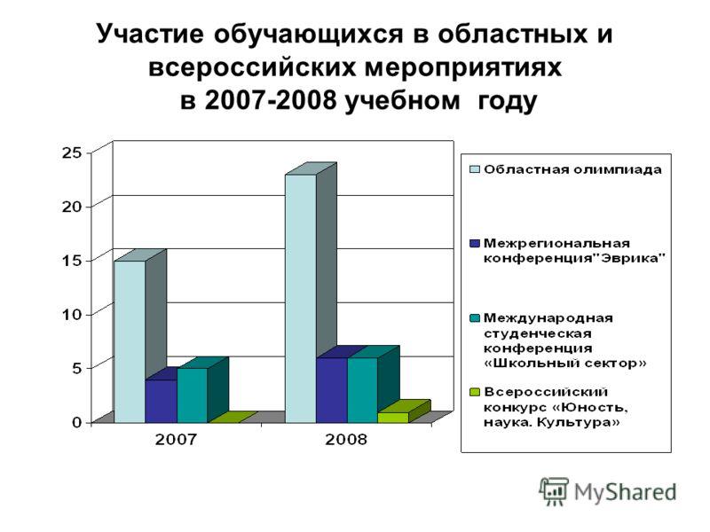 Участие обучающихся в областных и всероссийских мероприятиях в 2007-2008 учебном году