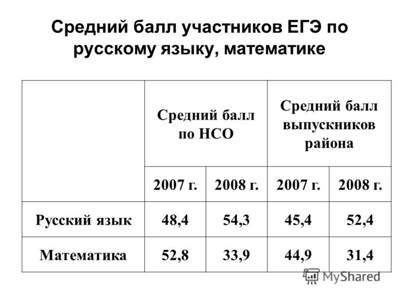 Средний балл участников ЕГЭ по русскому языку, математике Средний балл по НСО Средний балл выпускников района 2007 г.2008 г.2007 г.2008 г. Русский язык48,454,345,452,4 Математика52,833,944,931,4