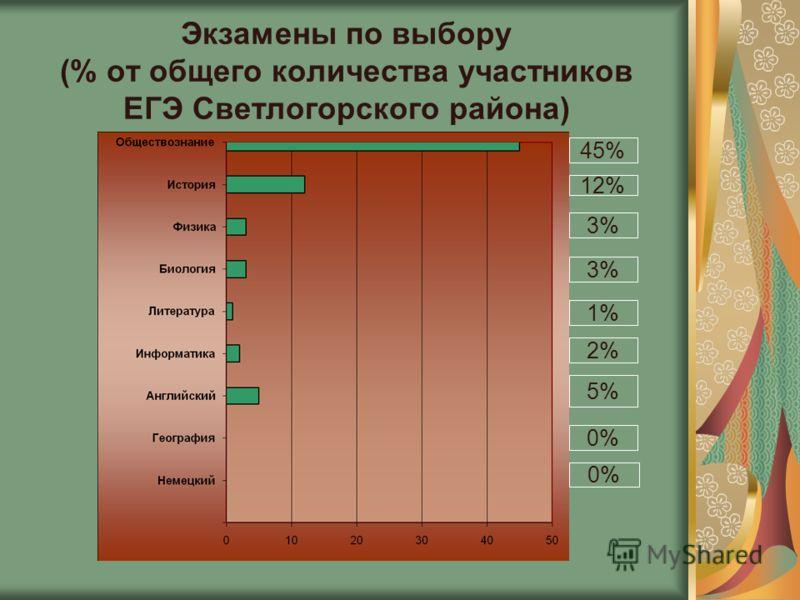 Экзамены по выбору (% от общего количества участников ЕГЭ Светлогорского района) 45% 12% 3% 1% 2% 3% 5% 0%