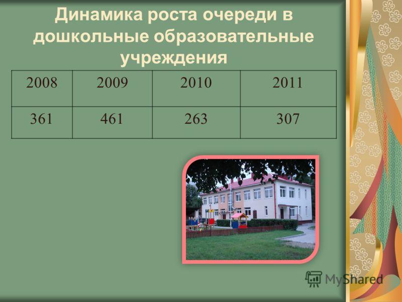 Динамика роста очереди в дошкольные образовательные учреждения 2008200920102011 361461263307