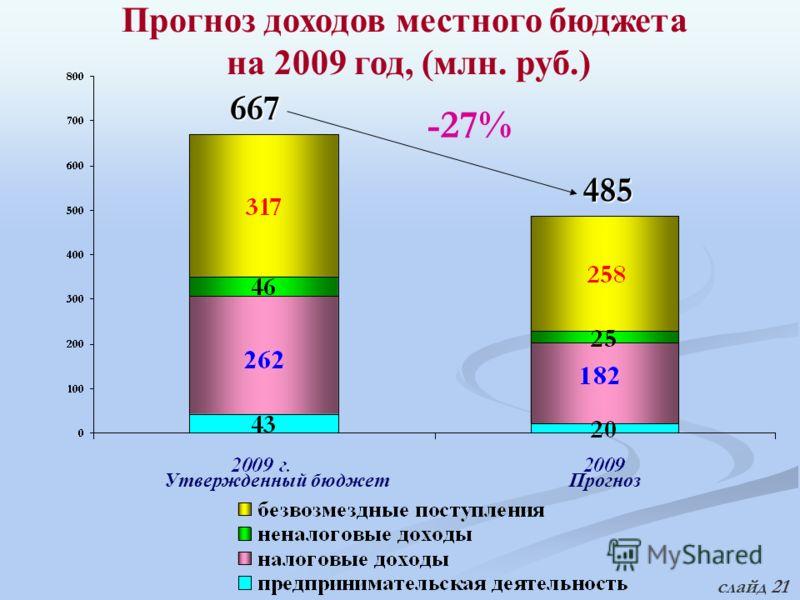 Прогноз доходов местного бюджета на 2009 год, (млн. руб.) 667 -27% 485 Утвержденный бюджетПрогноз слайд 21