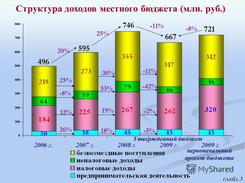 Структура доходов местного бюджета (млн. руб.) 595 496 746 667 25% -8% 12% 26% 30% 33% 19% 18% -11% -42% -2% -5% 20% 25% -11% 721 -8% первоначальный проект бюджета Утвержденный бюджет слайд 3