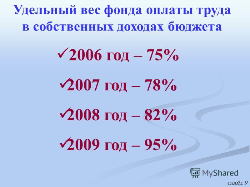 Удельный вес фонда оплаты труда в собственных доходах бюджета 2006 год – 75% 2007 год – 78% 2008 год – 82% 2009 год – 95% слайд 9