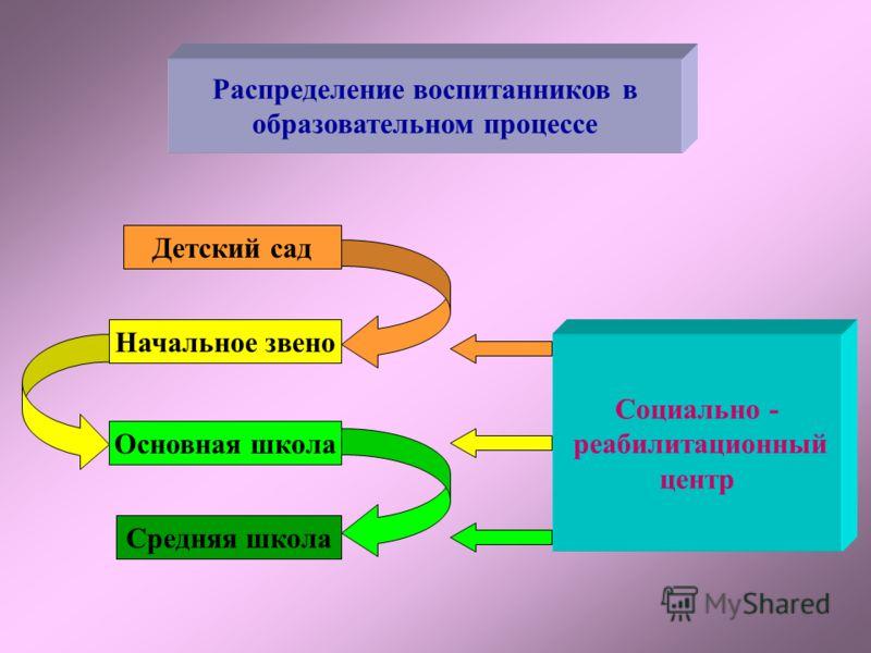 Муниципальное образовательное учреждение Большемурашкинского района, Нижегородской области