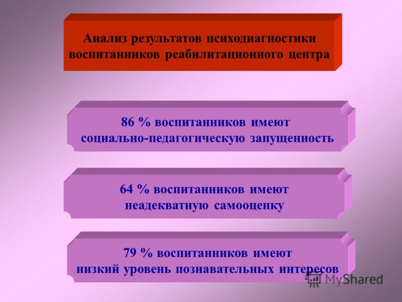 Распределение воспитанников в образовательном процессе Детский сад Начальное звено Основная школа Средняя школа Социально - реабилитационный центр
