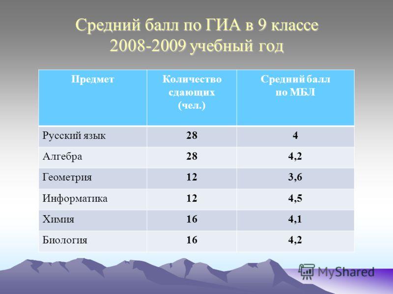 Средний балл по ГИА в 9 классе 2008-2009 учебный год ПредметКоличество сдающих (чел.) Средний балл по МБЛ Русский язык284 Алгебра284,2 Геометрия123,6 Информатика124,5 Химия164,1 Биология164,2