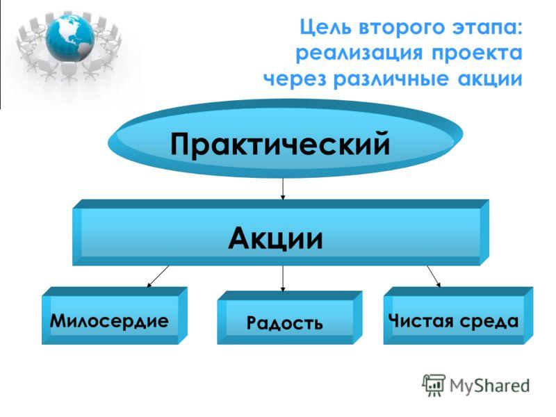 Цель второго этапа: реализация проекта через различные акции Практический Акции Милосердие Радость Чистая среда