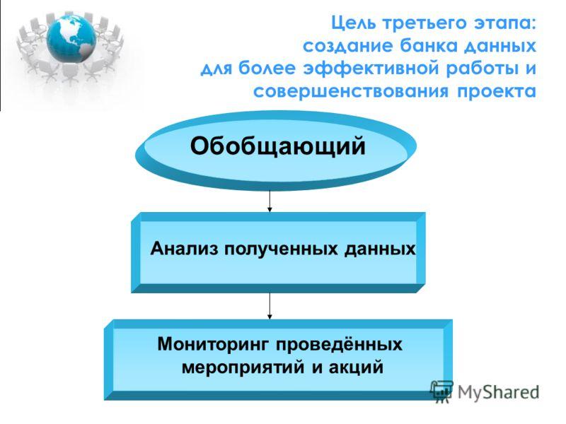 Цель третьего этапа: создание банка данных для более эффективной работы и совершенствования проекта Обобщающий Анализ полученных данных Мониторинг проведённых мероприятий и акций