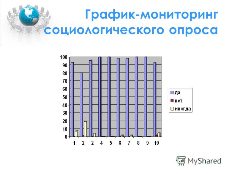 График-мониторинг социологического опроса