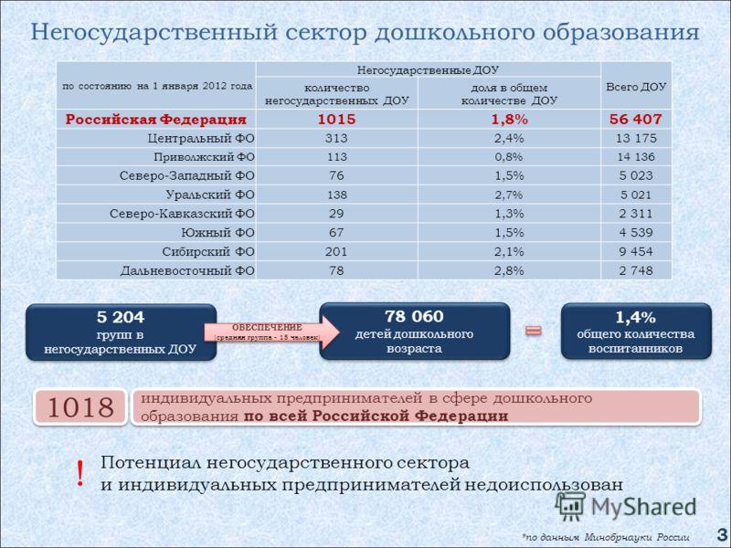 Негосударственный сектор дошкольного образования по состоянию на 1 января 2012 года Негосударственные ДОУ Всего ДОУ количество негосударственных ДОУ доля в общем количестве ДОУ Российская Федерация10151,8%56 407 Центральный ФО3132,4%13 175 Приволжски
