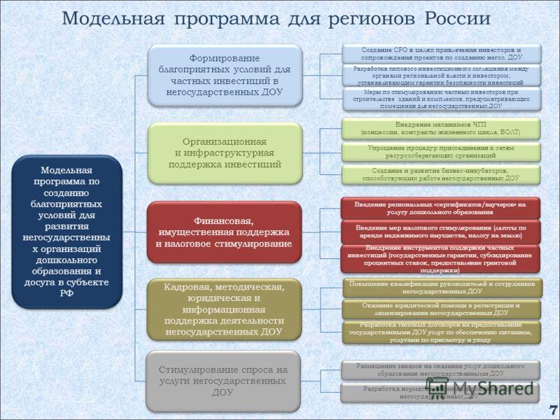 Модельная программа для регионов России Модельная программа по созданию благоприятных условий для развития негосударственны х организаций дошкольного образования и досуга в субъекте РФ Формирование благоприятных условий для частных инвестиций в негос
