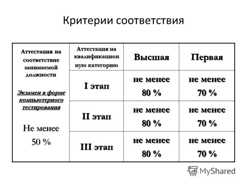 Критерии соответствия Аттестация на соответствие занимаемой должности Экзамен в форме компьютерного тестирования Не менее 50 % Аттестация на квалификацион ную категорию ВысшаяПервая I этап не менее 80 % не менее 70 % II этап не менее 80 % не менее 70