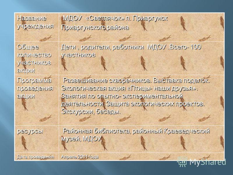 Название учреждения МДОУ «Светлячок» п. Приаргунск МДОУ «Светлячок» п. Приаргунск Приаргунского района Общее количество участников акции Дети, родители, работники МДОУ.Всего- 100 участников Программа проведения акции Развешивание скворечников. Выстав