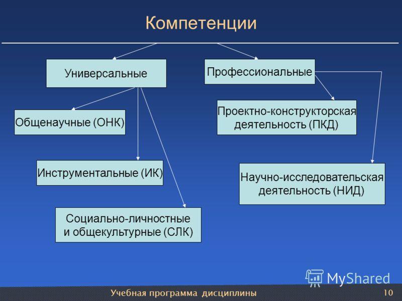 Учебная программа дисциплины 10 Компетенции Универсальные Профессиональные Общенаучные (ОНК) Инструментальные (ИК) Социально-личностные и общекультурные (СЛК) Проектно-конструкторская деятельность (ПКД) Научно-исследовательская деятельность (НИД)
