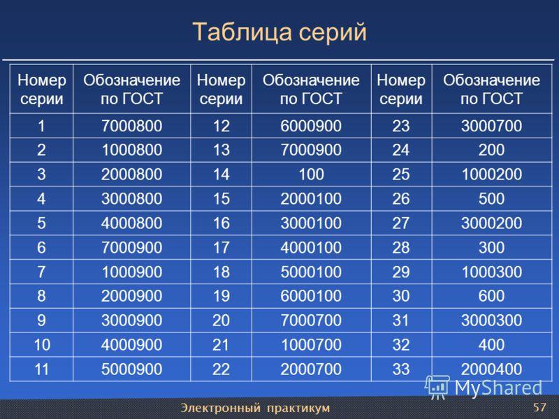 Электронный практикум 57 Таблица серий Номер серии Обозначение по ГОСТ Номер серии Обозначение по ГОСТ Номер серии Обозначение по ГОСТ 17000800126000900233000700 2100080013700090024200 3200080014100251000200 4300080015200010026500 5400080016300010027