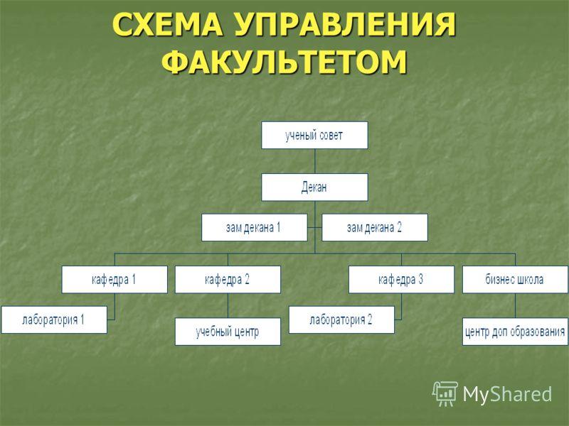 СХЕМА УПРАВЛЕНИЯ ФАКУЛЬТЕТОМ