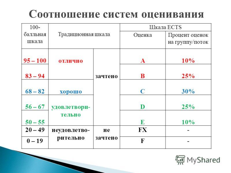 100- балльная шкала Традиционная шкала Шкала ECTS ОценкаПроцент оценок на группу/поток 95 – 100отлично зачтено A10% 83 – 94B25% 68 – 82хорошоC30% 56 – 67удовлетвори- тельно D25% 50 – 55E10% 20 – 49неудовлетво- рительно не зачтено FX- 0 – 19F- Соотнош