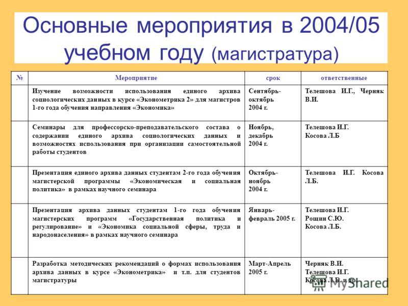 Основные мероприятия в 2004/05 учебном году (магистратура) Мероприятиесрокответственные Изучение возможности использования единого архива социологических данных в курсе «Эконометрика 2» для магистров 1-го года обучения направления «Экономика» Сентябр