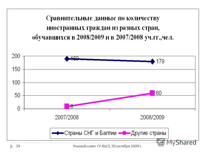 Ученый совет ГУ ВШЭ, 30 октября 2009 г. 39 Ученый совет ГУ ВШЭ, 30 октября 2009 г. 39