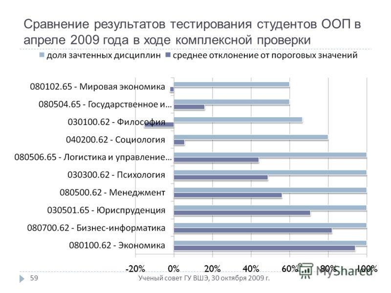 Ученый совет ГУ ВШЭ, 30 октября 2009 г. 59 Сравнение результатов тестирования студентов ООП в апреле 2009 года в ходе комплексной проверки