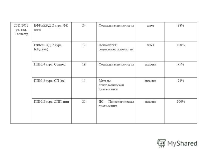 2011/2012 уч. год, 1 семестр ЕФКиБЖД, 2 курс, ФК (сот) 24Социальная психологиязачет88% ЕФКиБЖД, 2 курс, БЖД (иб) 12Психология: социальная психология зачет100% ППИ, 4 курс, Соцпед19Социальная психологияэкзамен95% ППИ, 3 курс, СП (ск)15Методы психологи