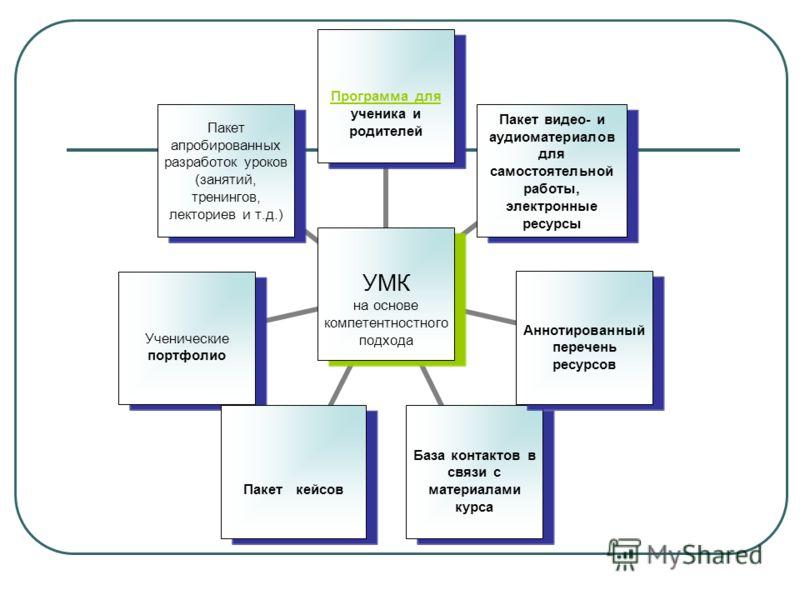 УМК на основе компетентностного подхода Программа для Программа для ученика и родителей Пакет видео- и аудиоматериалов для самостоятельной работы, электронные ресурсы Аннотированный перечень ресурсов База контактов в связи с материалами курса Пакет к