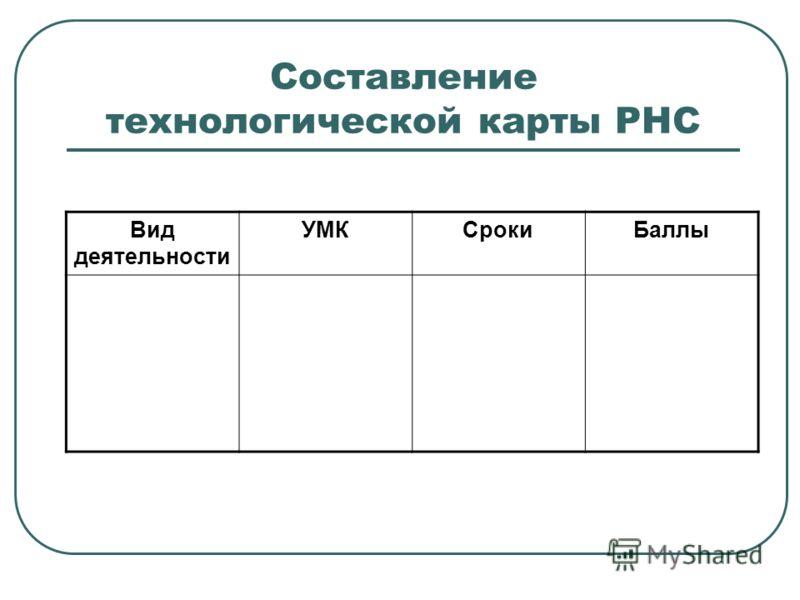 Составление технологической карты РНС Вид деятельности УМКСрокиБаллы