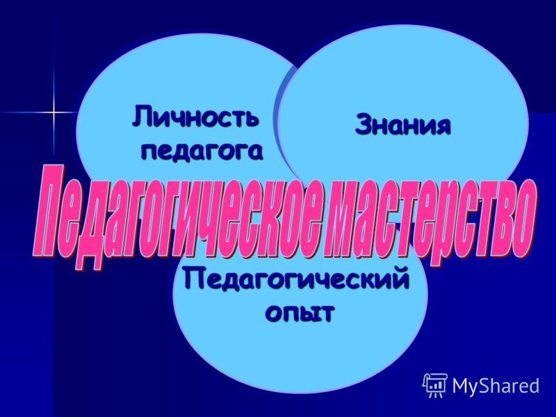 ЛичностьпедагогаЛичностьпедагога ПедагогическийопытПедагогическийопыт ЗнанияЗнания
