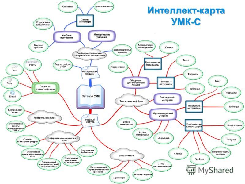 12 Интеллект-карта УМК-С