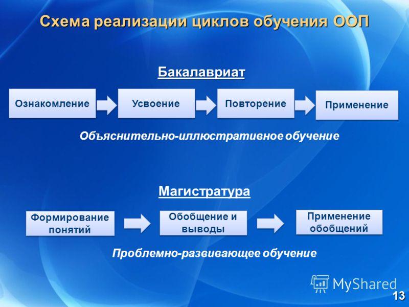 Схема реализации циклов обучения ООП 13 Применение Повторение Формирование понятий Применение обобщений Бакалавриат Магистратура Объяснительно-иллюстративное обучение Проблемно-развивающее обучение Обобщение и выводы Усвоение Ознакомление
