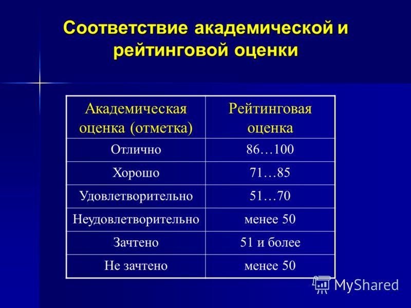 Соответствие академической и рейтинговой оценки Академическая оценка (отметка) Рейтинговая оценка Отлично86…100 Хорошо71…85 Удовлетворительно51…70 Неудовлетворительноменее 50 Зачтено51 и более Не зачтеноменее 50