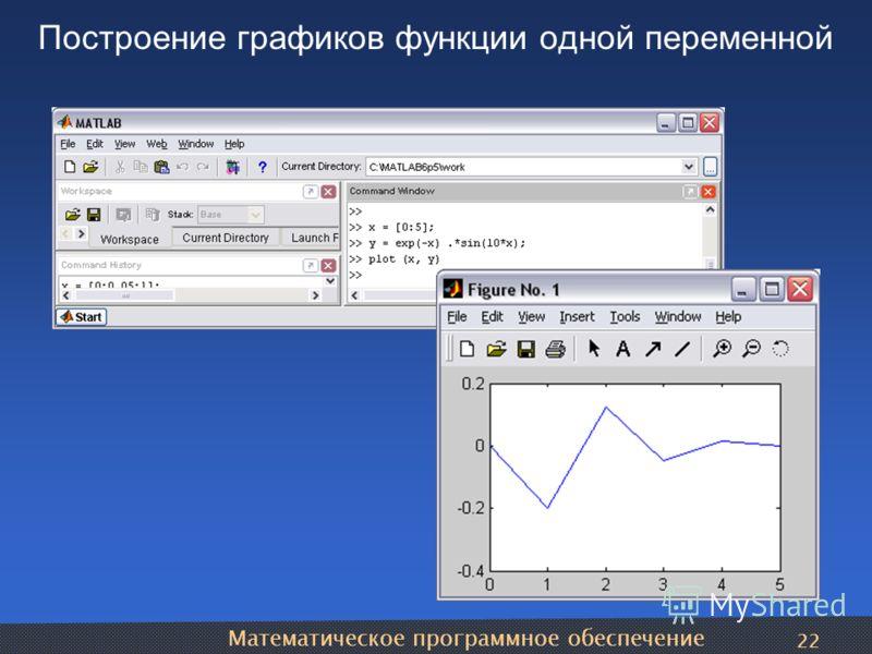Математическое программное обеспечение 22 Построение графиков функции одной переменной