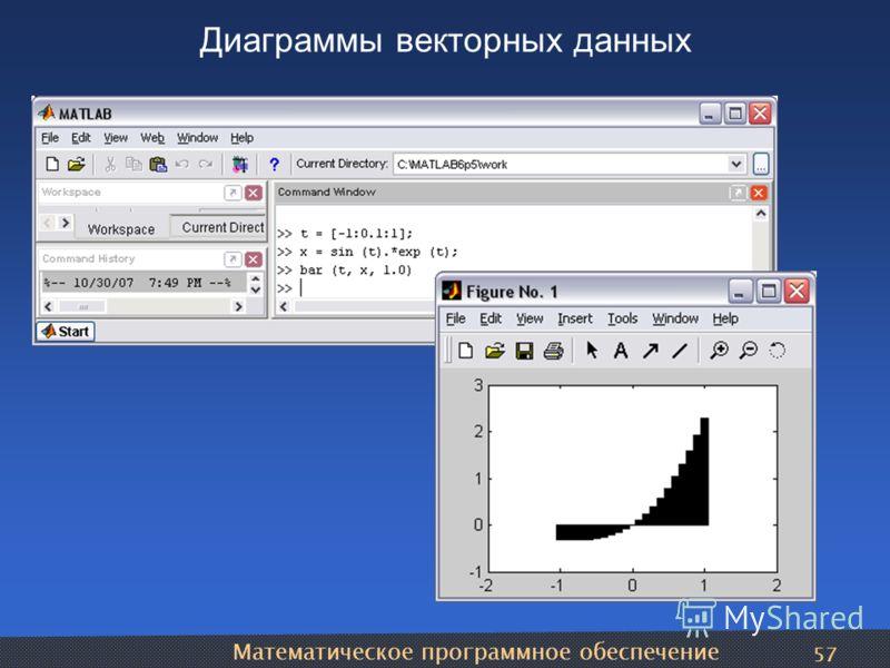 Математическое программное обеспечение 57 Диаграммы векторных данных