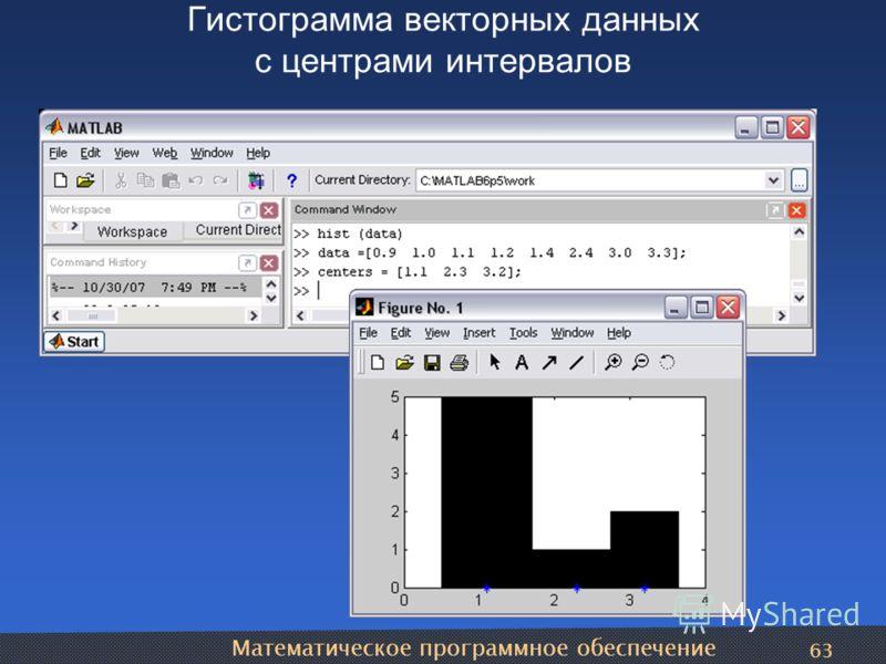 Математическое программное обеспечение 63 Гистограмма векторных данных с центрами интервалов