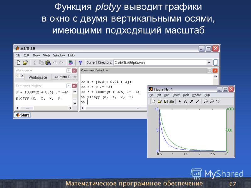 Математическое программное обеспечение 67 Функция plotyy выводит графики в окно с двумя вертикальными осями, имеющими подходящий масштаб