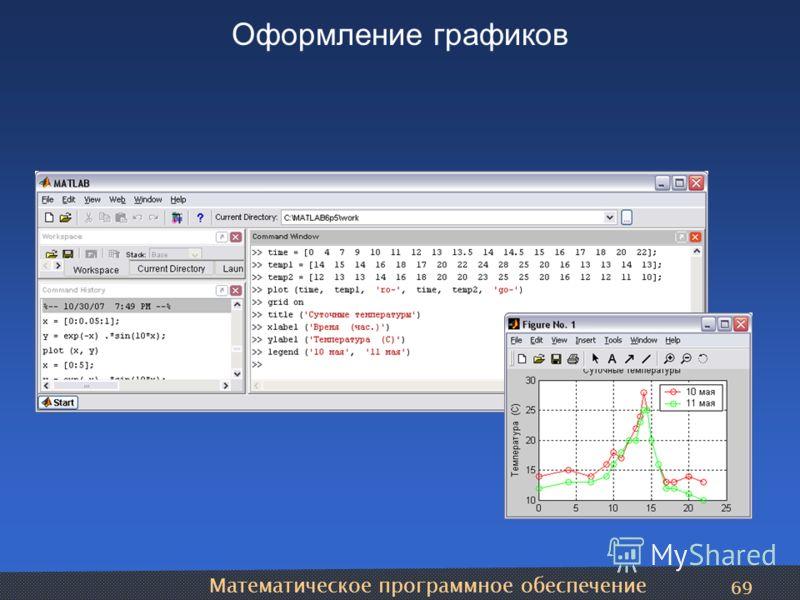 Математическое программное обеспечение 69 Оформление графиков