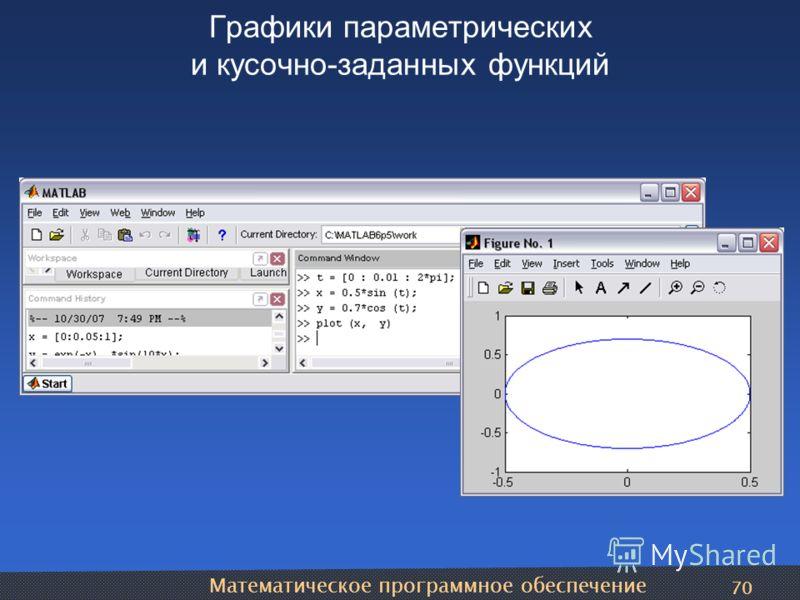 Математическое программное обеспечение 70 Графики параметрических и кусочно-заданных функций